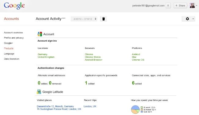 Google Activity, motinitoriza la actividad que llevas a cabo con tu cuenta de Google