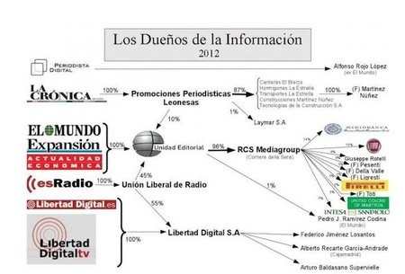 ¿Quién está detrás de los medios de comunicación en España? Infografía actualizada