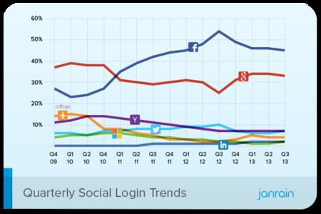Estadísticas Logins Sociales