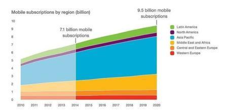 2014 acabará con más de 7.000 millones de líneas móviles en el mundo, según Ericsson