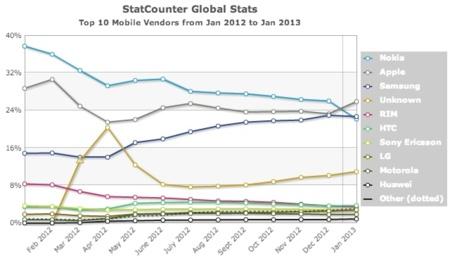 ¿Buenas noticias? Apple se coloca como líder superando a Nokia en tráfico web móvil global