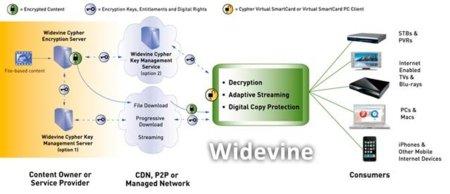 Widevine ha sido adquirido por Google