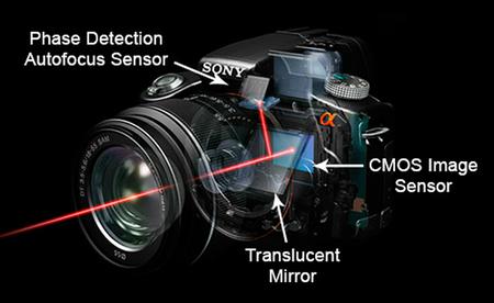 Sony Alpha Translucent