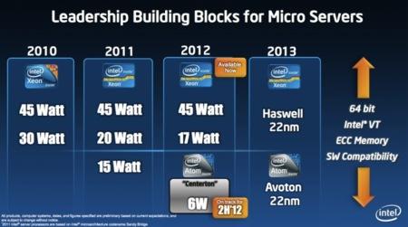 Intel Atom Avoton se preparan para dar el salto a servidores en 22 nanómetros