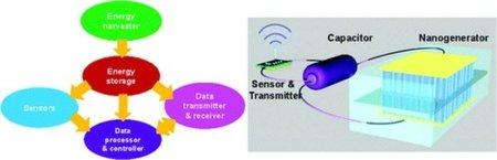 Prueban con éxito un sistema de sensores y transmisores inalámbricos autoalimentados