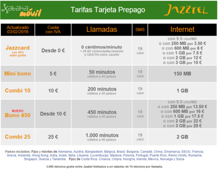 Tarifas Prepago Jazztel Jazzcard
