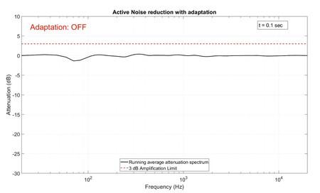Qualcomm Adaptive Anc