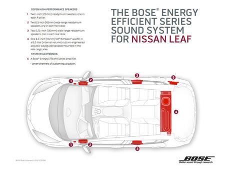 El Nissan Leaf ahora disponible con un sistema de audio BOSE de bajo consumo eléctrico