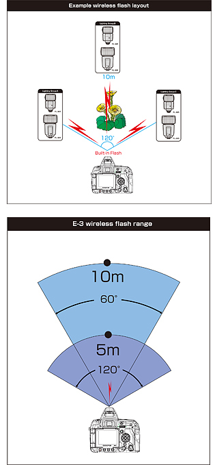 E-3 wireless flash range