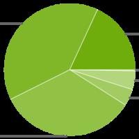 El 18,1% de los dispositivos Android ya llevan Lollipop