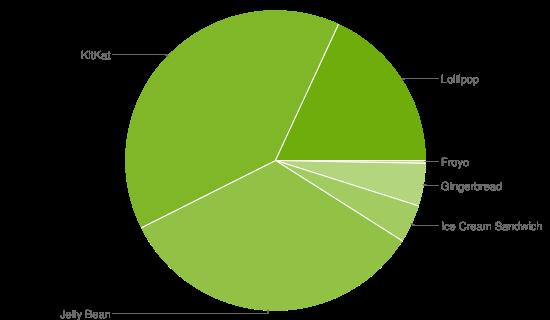 Datos Agosto 2015