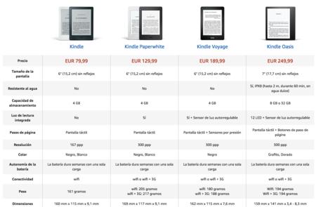 Kindle Comparativa