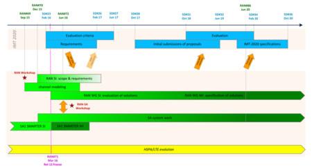 Lte Evolution Timeline1000px