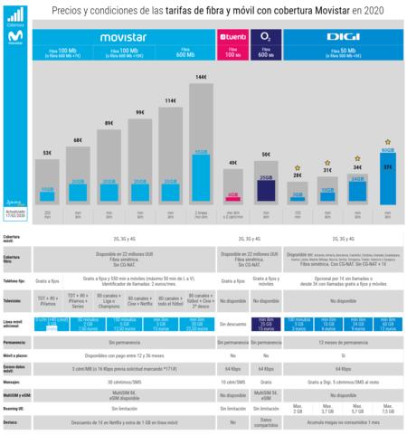 Precios Y Condiciones De Las Tarifas De Fibra Y Movil Con Cobertura Movistar En 2020