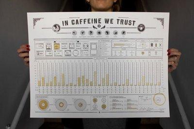 In Caffeine We Trust, tus treinta días de adicción a la cafeína