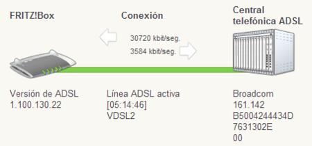 VDSL2