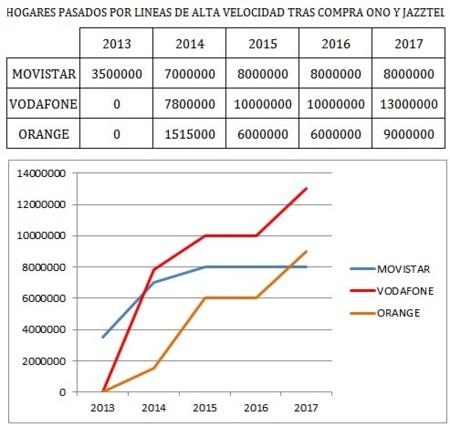 Previsión de hogares pasados por líneas de alta velocidad tras las compras de ONO y Jazztel