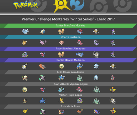 Top Teams Pokémex Premier Challenge