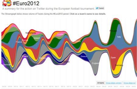 La Eurocopa también arrasa en Twitter: completas estadísticas partido a partido