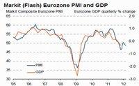 Zona Euro completa 6 meses a la baja y entra en recesión de acuerdo al índice Markit