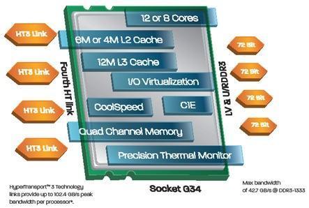 Procesadores AMD de 8 y 12 núcleos para el mercado profesional