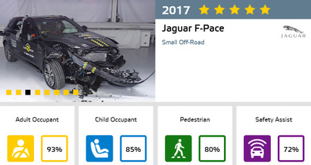 Jaguar F-Pace Euro NCAP