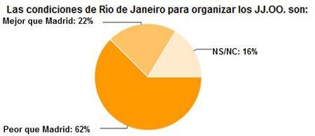JJOO grafico 2