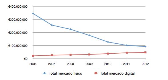 Musica digital y fisica en 2012