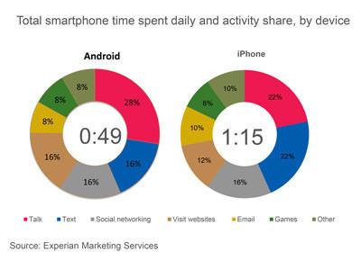 Tiempo total de uso diario de dispositivos Android vs iPhone
