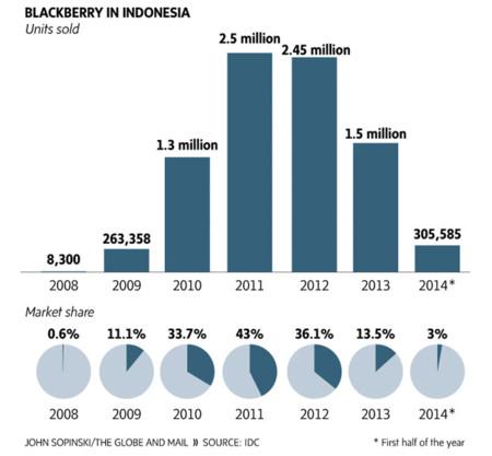 Ventas de Blackberry en Indonesia