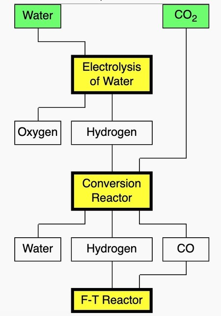 E Diesel Diagrama