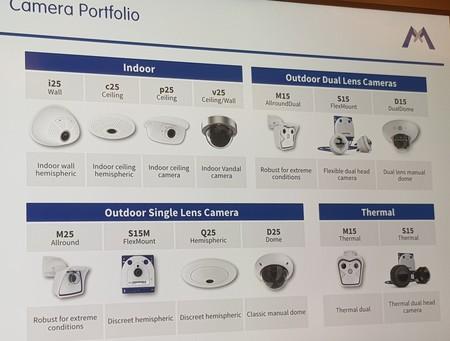 Todos los modelos de cámaras de Mobotix