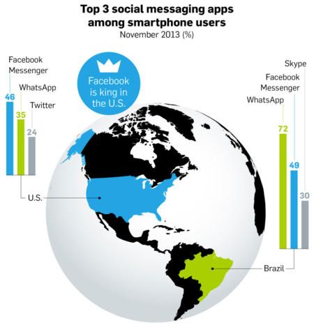 Infografía de usuarios de apps de mensajería en 2013 y 2014