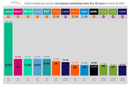 Tarifas Moviles De Contrato Con Mejores Condiciones Entre 20 Y 30 Euros En Enero De 2020