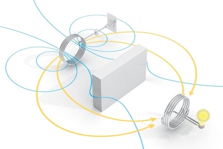 WiTricity inducción electromagnética