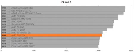 AMD R9 270X benchmarks