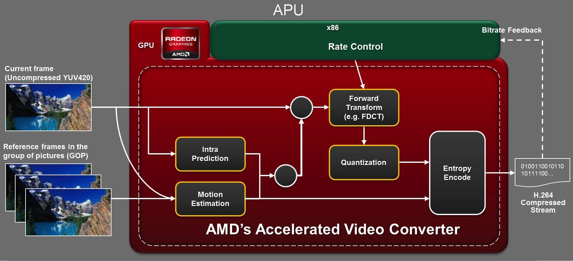 Foto de AMD Fusion 'Trinity' (24/25)