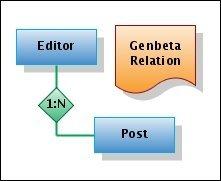 Gliffy, editor online de diagramas