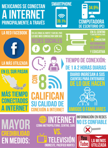 Mexicanos Internet