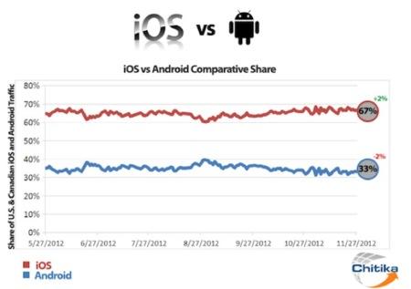 La cuota de navegación web de los equipos iOS no deja de crecer