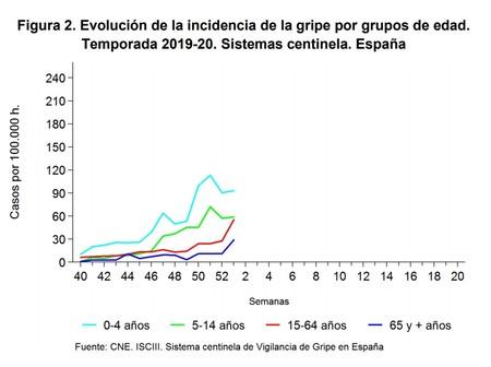 Gripe 2019 20 Incidencia Por Edades Sem1 2020