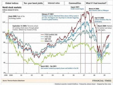 El colapso financiero y la década perdida