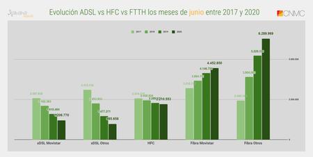 Evolucion Adsl Vs Hfc Vs Ftth Los Meses De Junio Entre 2017 Y 2020