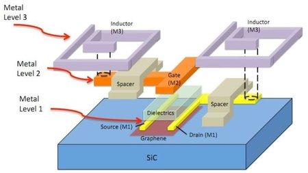Creado el primer circuito integrado de grafeno