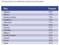 Comparación mundial de fraudes