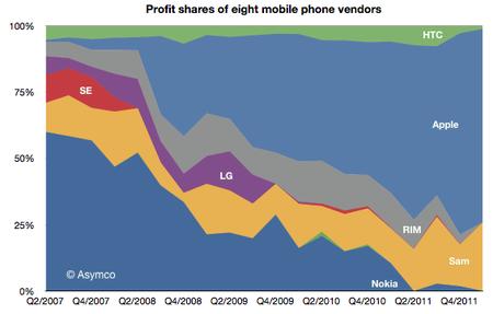 Industry profits