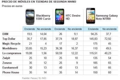 El País nos indica quién nos paga más por nuestro móvil usado