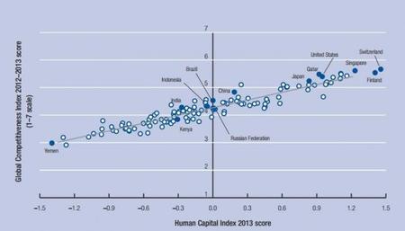 FEM Indice de Capital Humano 2013 e Indice de Competitividad Global