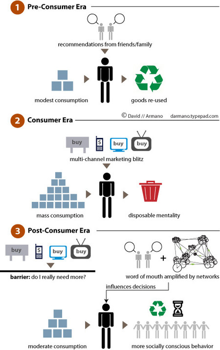 Marketing en la época del post consumidor