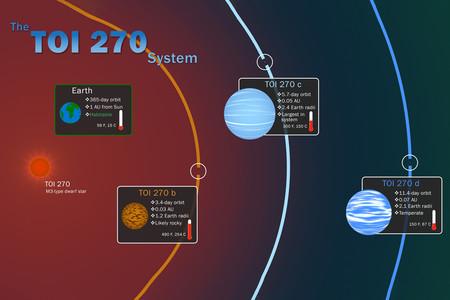 Descubren tres nuevos exoplanetas cercanos a la Tierra, y uno de ellos podría albergar vida